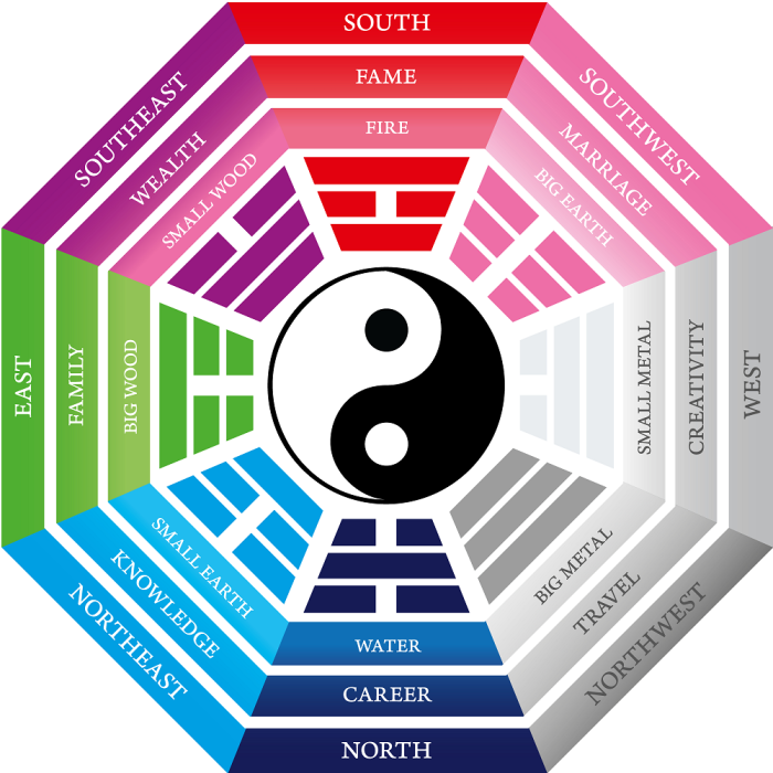 Discover the Bagua Map!