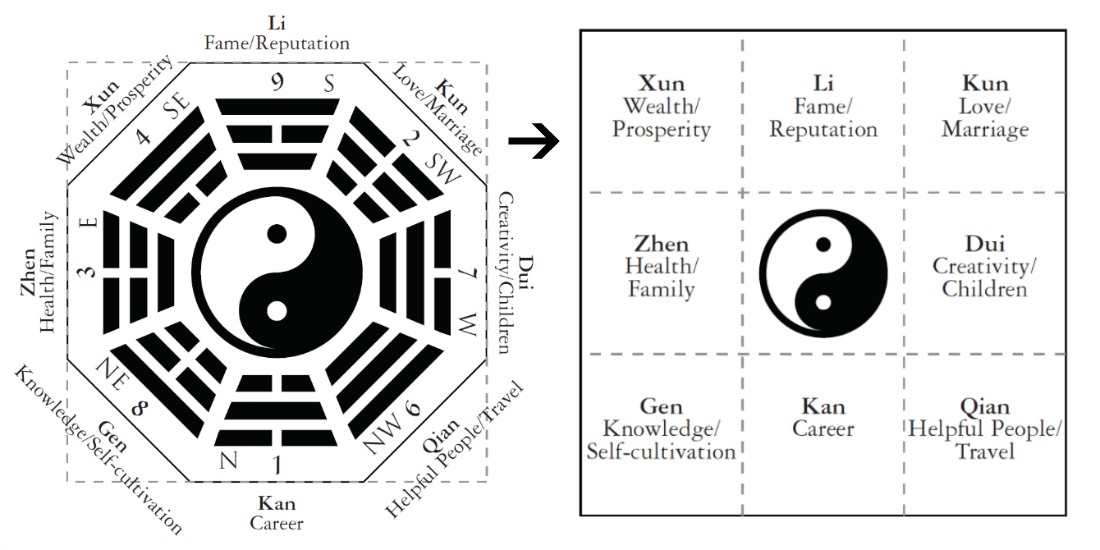 octagonal and square bagua maps for feng shui design